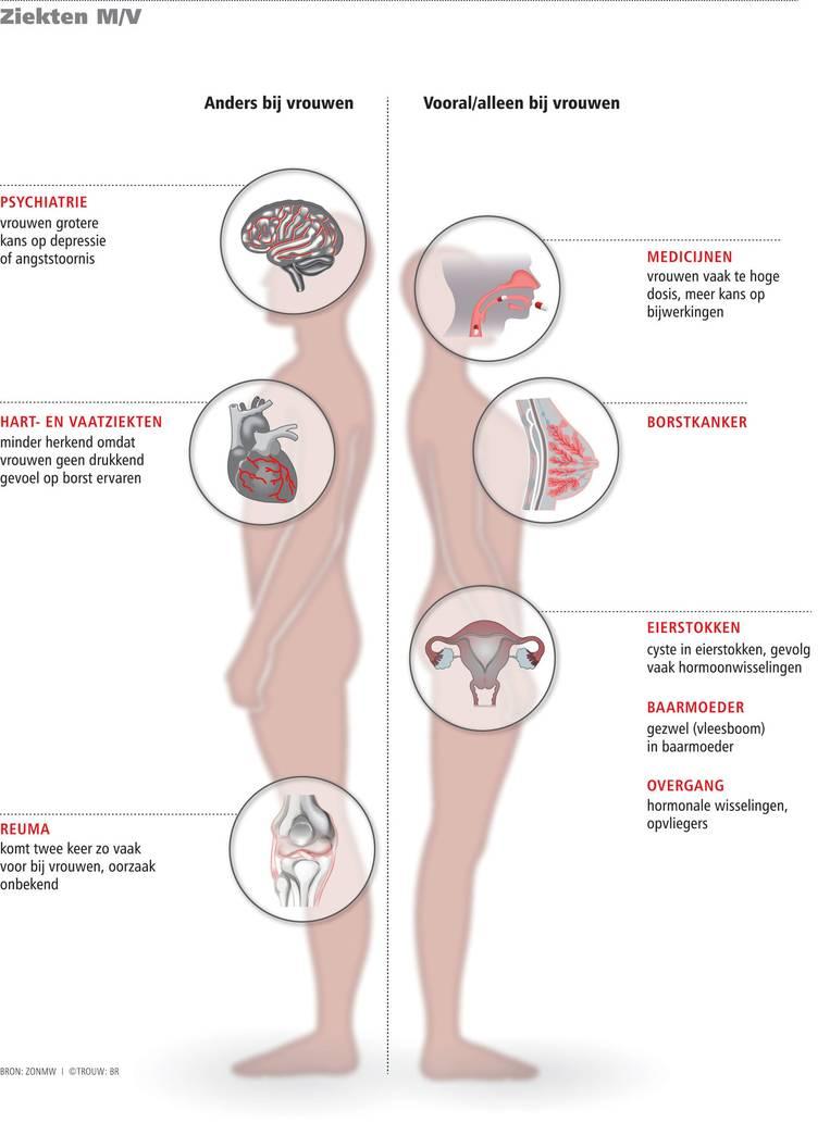 borstkanker mannen symptomen