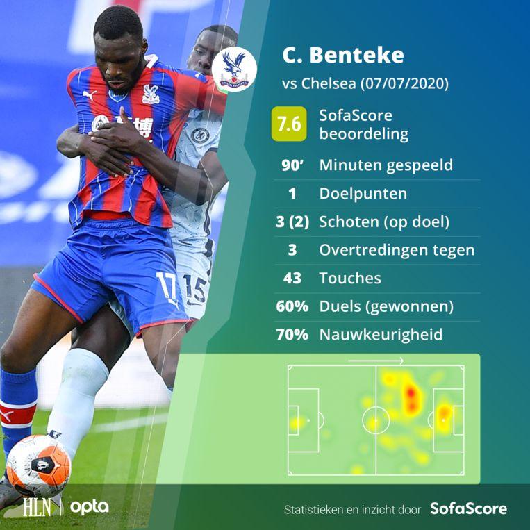 De wedstrijd van Benteke