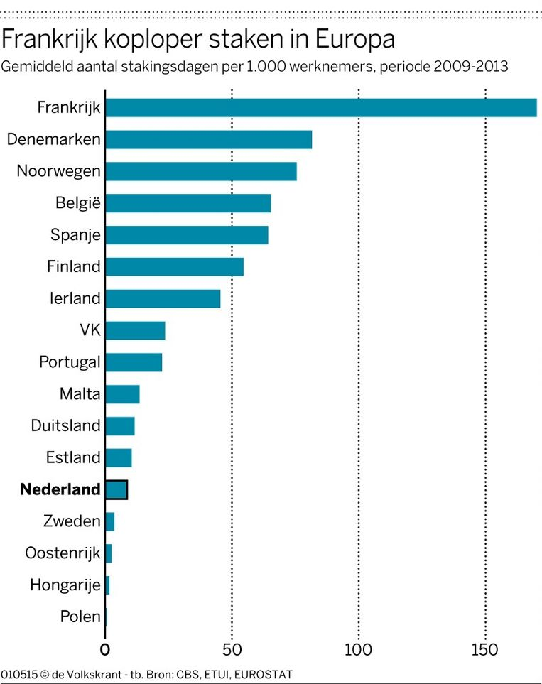 Frankrijk koploper staken in Europa; Nederland een middenmotor. Beeld Bron: CBS, copyright: de Volkskrant