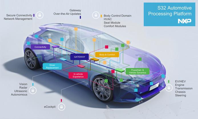 Autochips van NXP haalde de mijlpaal van een miljard dollar omzet in het tweede kwartaal.
