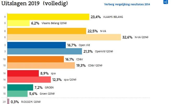 Vlaams Belang haalde zondag het hoogste aantal stemmen in Zele.