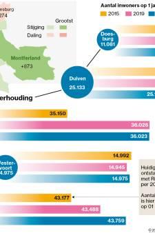 Zevenaar in de lift, minder inwoners voor Duiven en Doesburg: 'Bouwen, bouwen, bouwen is het credo'