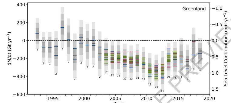 Massaverlies op Groenland, gemeten volgens verschillende methodes (de gekleurde streepjes). De grijze balkjes geven de onzekerheidsmarges aan. Beeld Nature, IMBIE Consortium