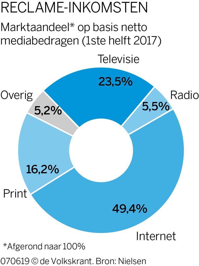 Reclame inkomsten NPO Beeld De Volkskrant
