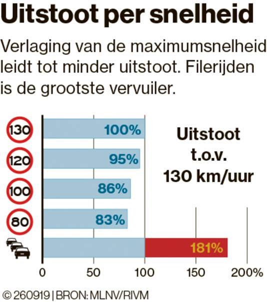 Hoeveel daalt de uitstoot als de maximumsnelheid daalt?