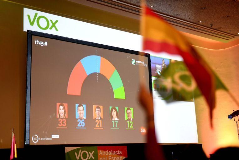 De extreemrechtse partij Vox komt voor het eerst in het parlement.