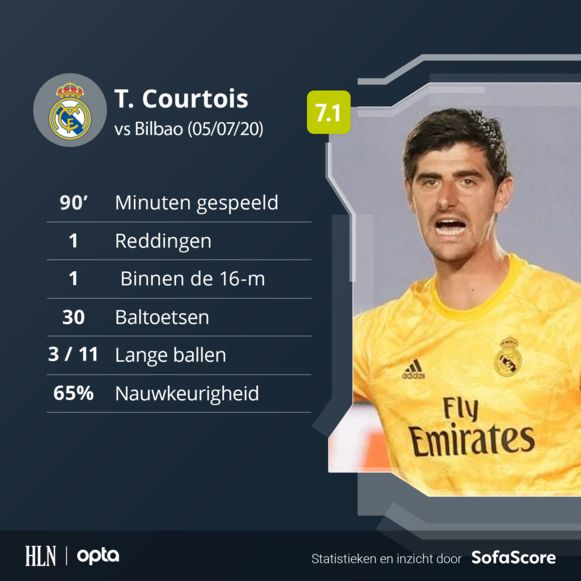 De statistieken van Thibaut Courtois tegen Bilbao.