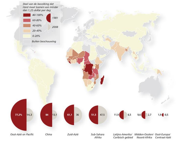 Minder dan helft bevolking van Sub-Sahara Afrika is nog extreem arm. Beeld