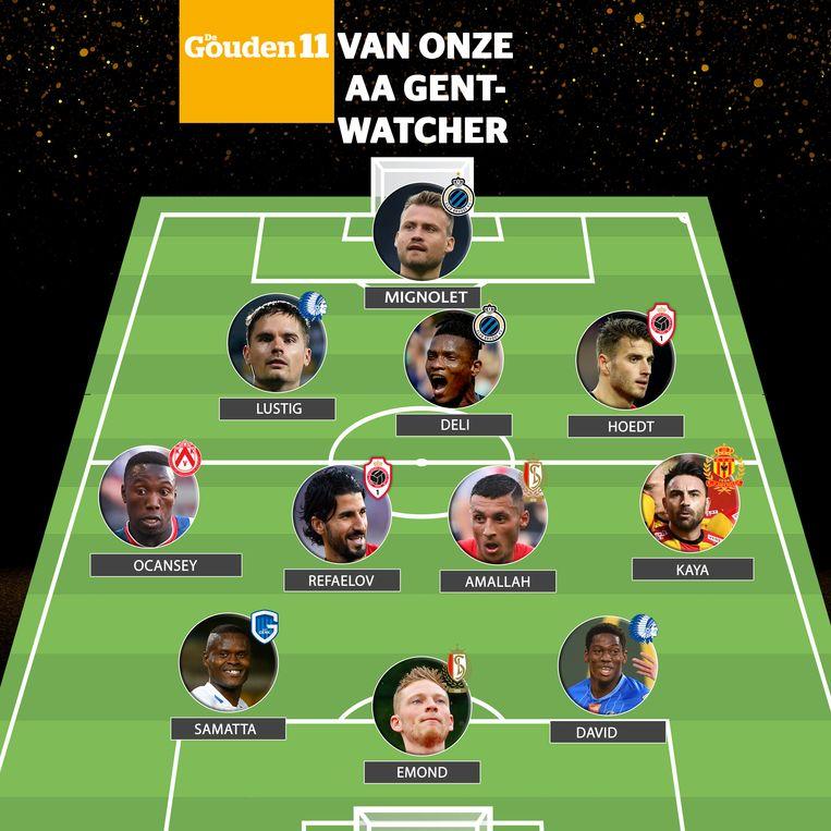 De elf namen van onze AA Gent-watcher