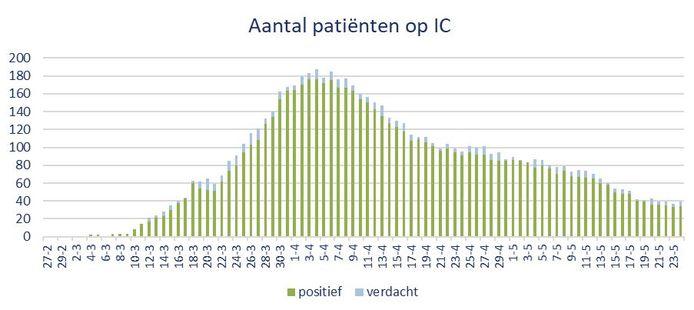 Aantal ic-patiënten