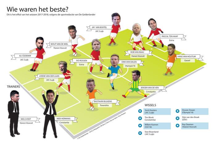 Het elftal van het jaar voor de regio Maasland.