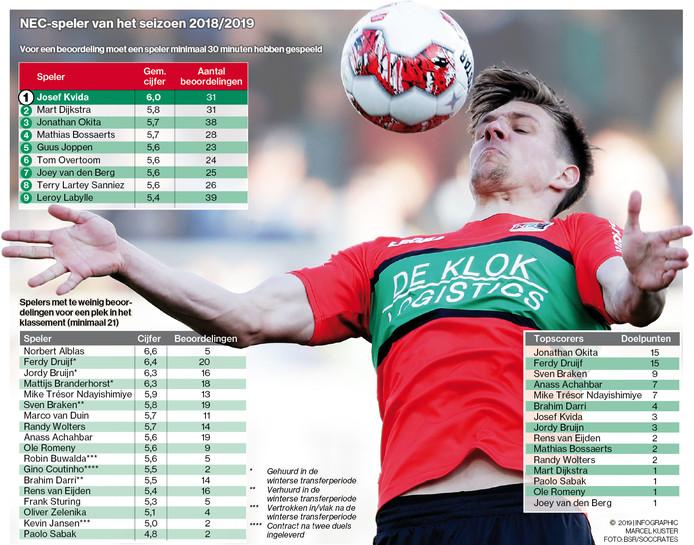Verdediger Josef Kvida overlegt het hoogste rapportcijfer van NEC.