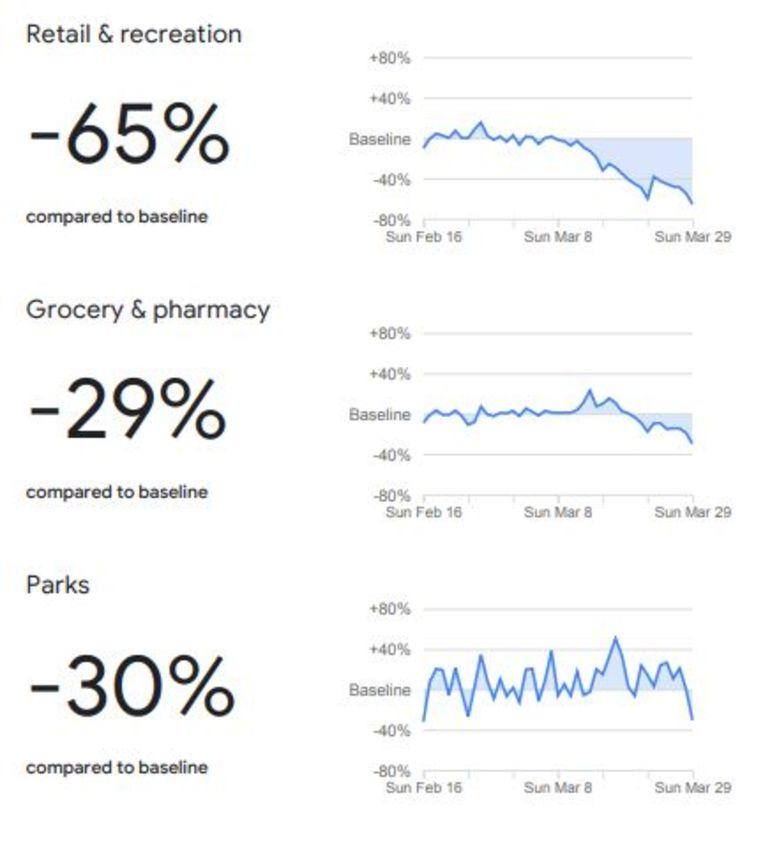 De eerste gegevens van Nederland, gemeten op zondag 29 maart Beeld Google