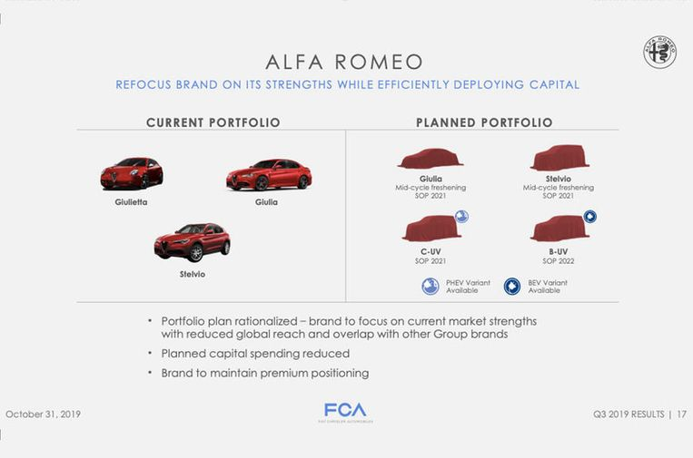 De 'gerationaliseerde' roadmap van Alfa Romeo