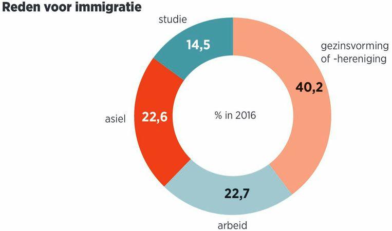 null Beeld Trouw/Louman & Friso. Bron: WODC, Migratie in Beeld, CBS