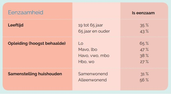Grafiek uit de Gezondheidsmonitor volwassenen en ouderen.