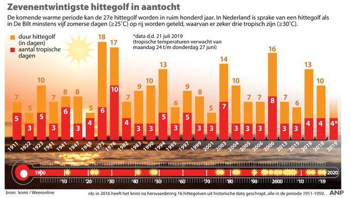 Zevenentwintigste hittegolf in aantocht, overzicht hittegolven in Nederland.