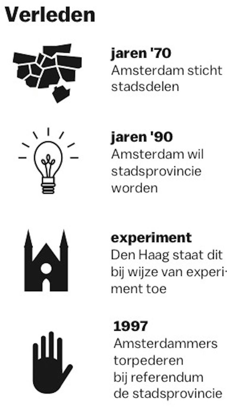 Amsterdam moet superstad worden: de baas in de wijken, maar ook in de provincie. In 1997 haalt de burger middels een referendum een streep door dat plan Beeld Jorris Verboon
