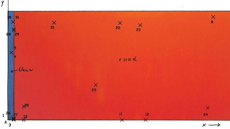 Op de fotocollage hierboven staan de 31 plaatsen waar het Gerechtelijk Laboratorium in het najaar 1991 monsters nam van het gerestaureerde schilderij Who's Afraid of Red, Yellow and Blue III . Bij punt 25 lag een van de grote sneden die op 21 maart 1986 door Gerard Jan van Bladeren met een stanleymes waren aangebracht. Beeld Stedelijk Museum