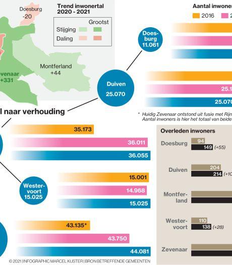 Bevolkingsgroei in de Liemers zet door, Duiven en Doesburg in de min