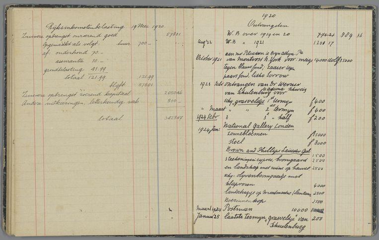 Ontvangsten van Van Goghs verkopen in het kasboek tussen 1920 en januari 1925.  Beeld Van Gogh Museum