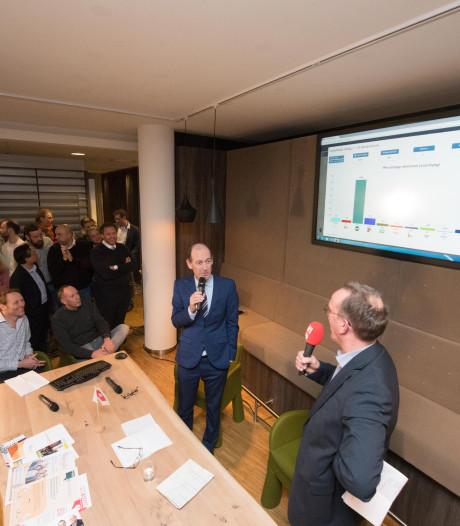 Uitslag Hengelo: SP verliest, ProHengelo en VVD winnaars