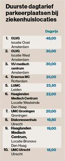 Top tien ziekenhuizen die het duurste parkeertarief per dag rekenen.