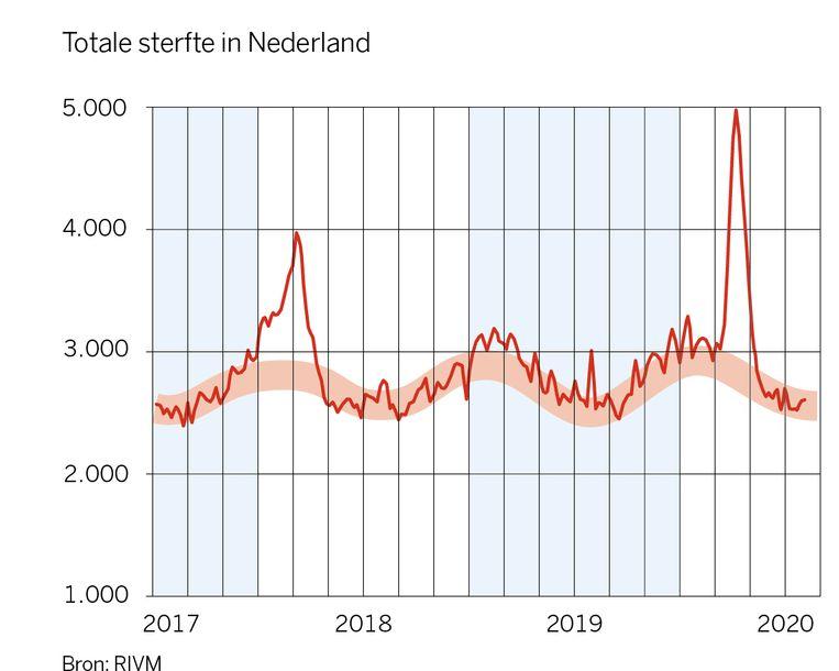 De totale sterfte in Nederland tussen 2017 en 2020. Met een piek in het begin van dit jaar. Beeld RIVM