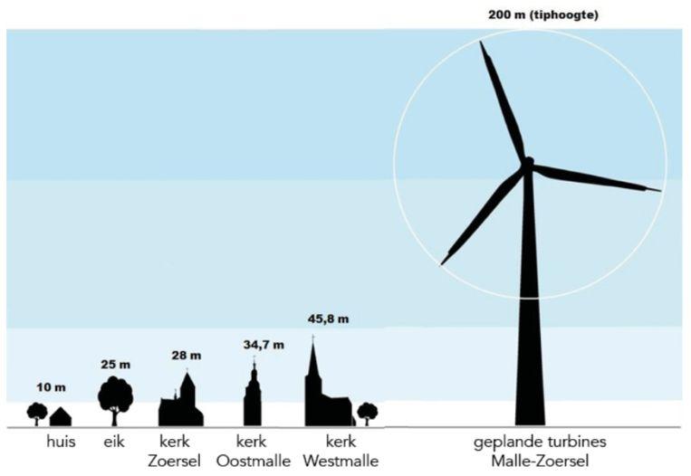 Een beeld dat het burgerplatform Windstil verspreidt als illustratie.
