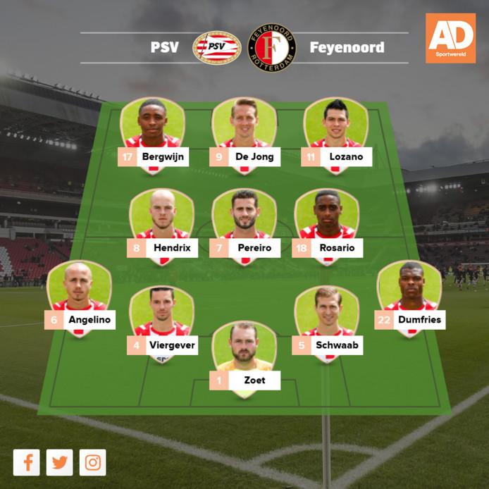 Verwachte opstelling PSV.