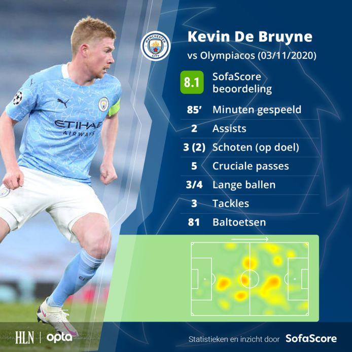 De match van Kevin De Bruyne in cijfers.