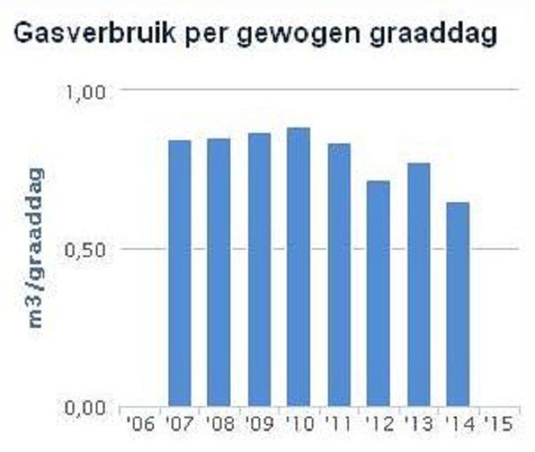 null Beeld Vincent Dekker/Mindergas.nl