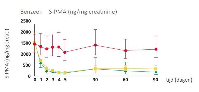 Uit eigen onderzoek van Phillip Morris: de gevolgen voor de opname van benzeen bij gebruik van hun nieuw sigaret (gele lijn). Beeld Phillip Morris