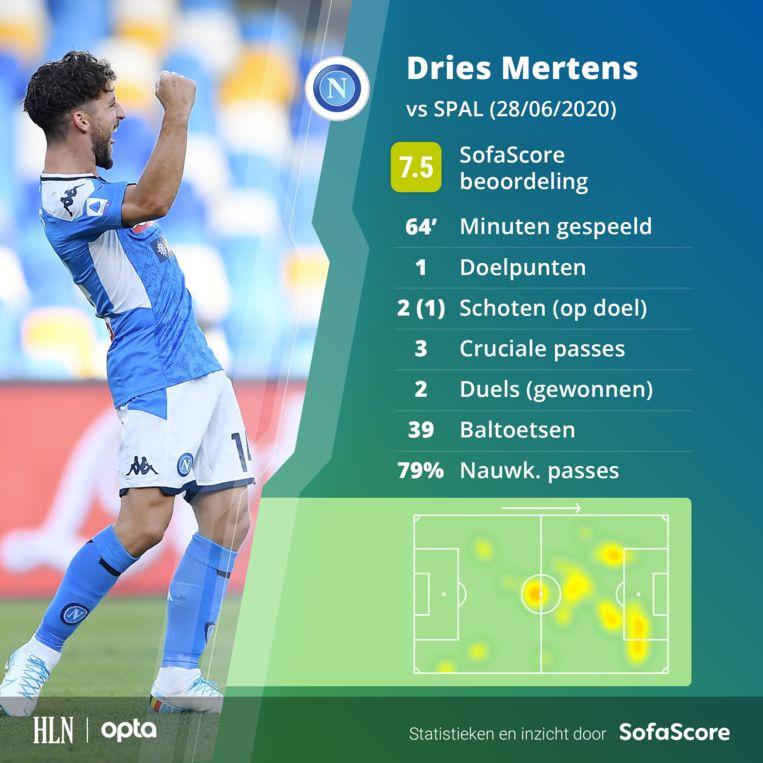De statistieken van Dries Mertens tegen SPAL.