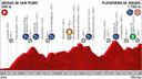 Het profiel van de 20ste rit van de Vuelta.