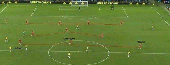 De 4-3-3 van België bij balbezit voor Brazilië.