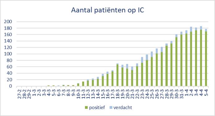 Aantal coronapatiënten op de Brabantse intensive cares.