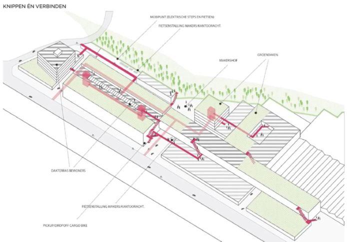 De eerste schetsen voor de nieuwe site Marie Thumas in Leuven. Links het grote gebouw dat op de parking van waar nu Ecoshop zit, zou komen.