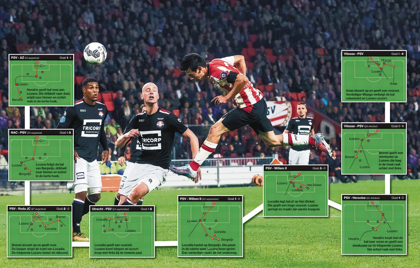 Zó maakte Hirving Lozano zijn goals voor PSV.