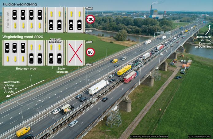De rijstroken in de A12 bij Westervoort worden anders ingedeeld om de IJsselbruggen te ontlasten.