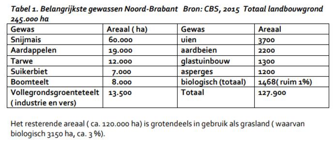Akkerbouw in Brabant