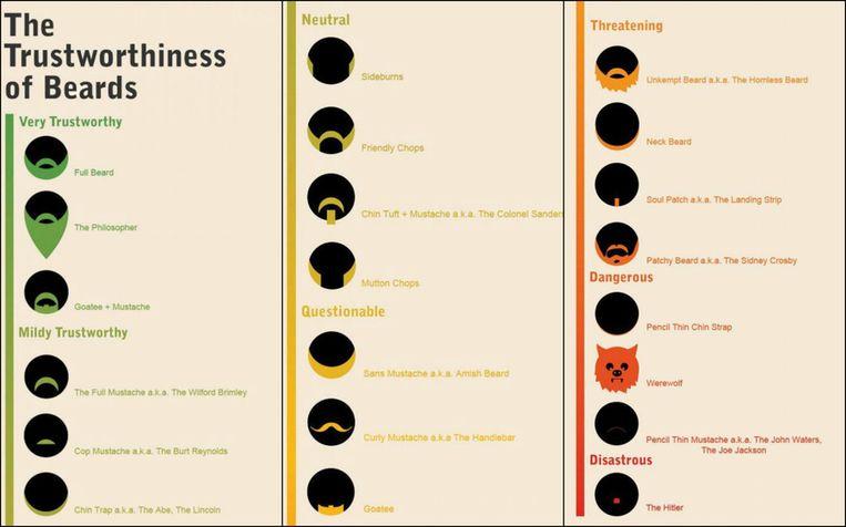 Zo betrouwbaar is jouw baard