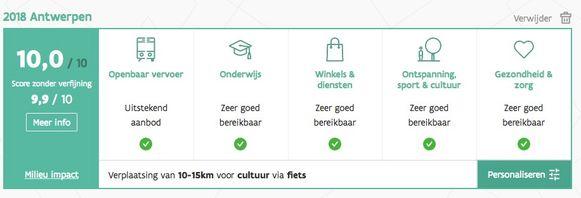 Mobiscore - vergelijking Brusselsesteenweg Kobbegem versus Mediaplein Antwerpen