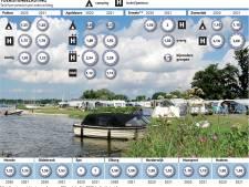 Recreatiesector hekelt Veluwse verhoging toeristentax, hoe bescheiden die ook mag zijn