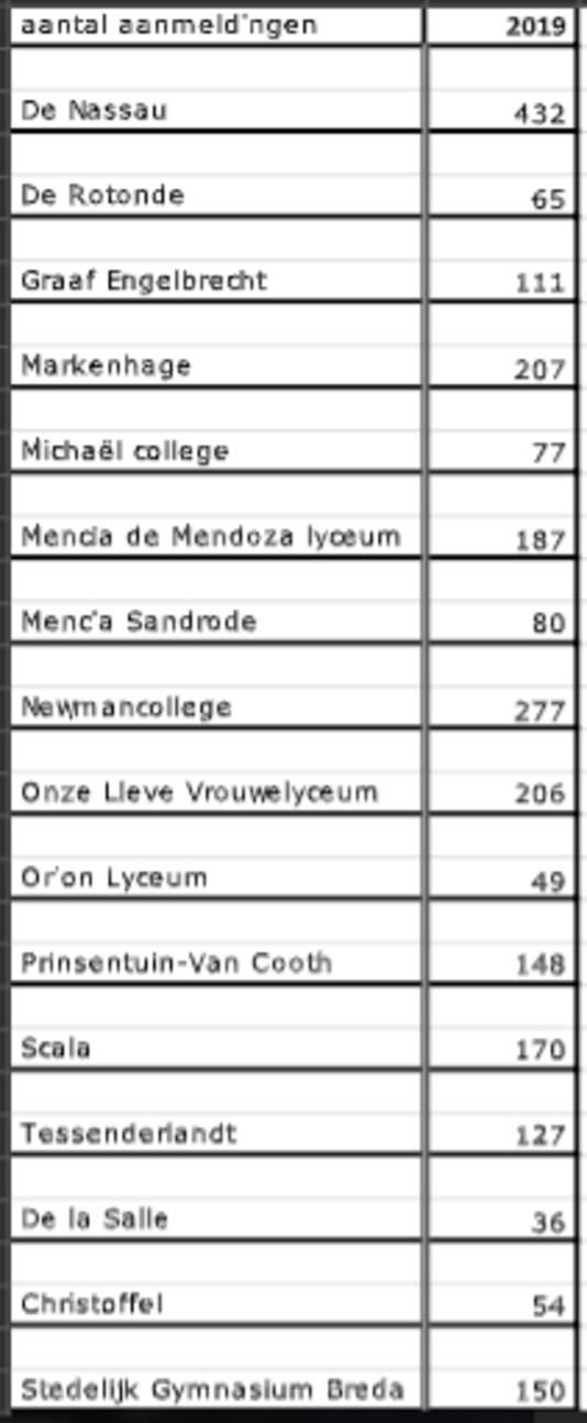 Aanmeldingen voortgezet onderwijs Breda