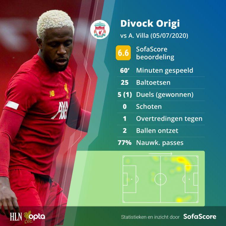 De statistieken van Divock Origi tegen Aston Villa.