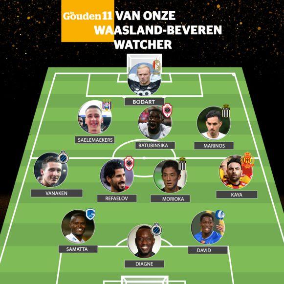 De ploeg van onze Waasland-Beveren-watcher Michaël Vergauwen.