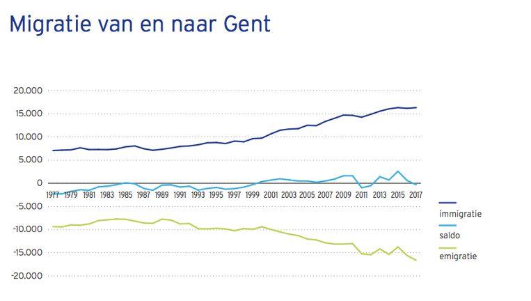 De tabel met de migratie van en naar Gent. In donkerblauw het aantal nieuwkomers, in groen het aantal vertrekkers.