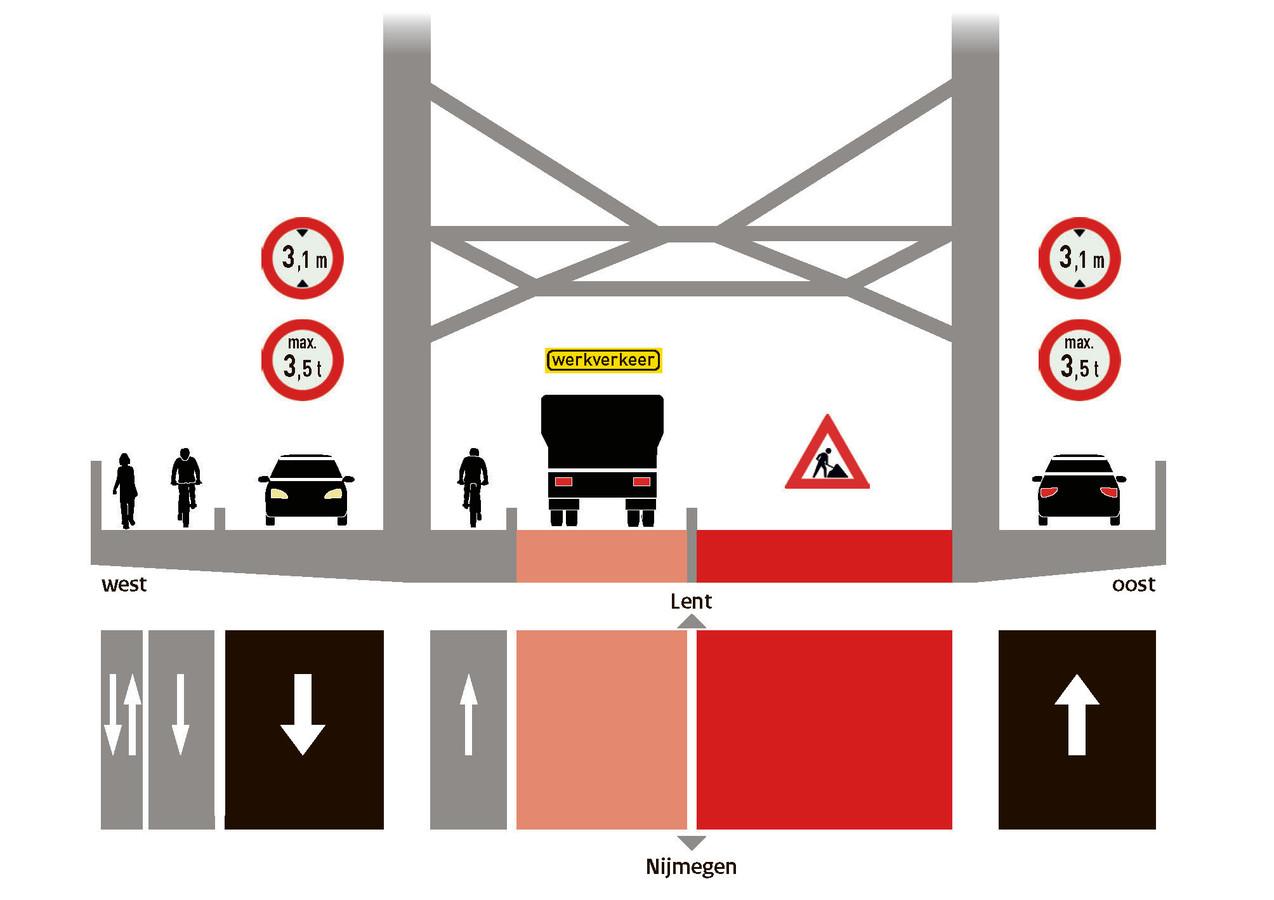 Verkeerssituatie Waalbrug vanaf zondag.