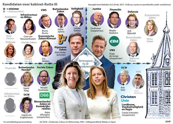De kandidaten voor kabinet-Rutte III.